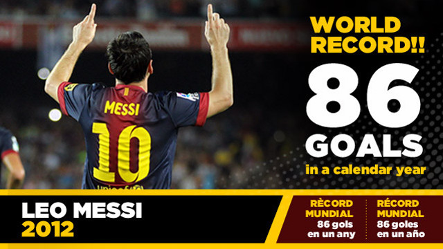Messi breaks Müller's record