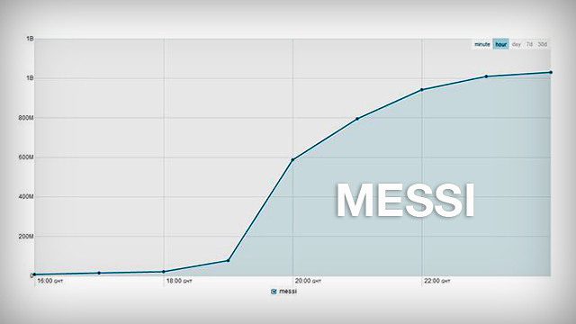 Chart showing the number of impressions Messi made on Twitter this Sunday