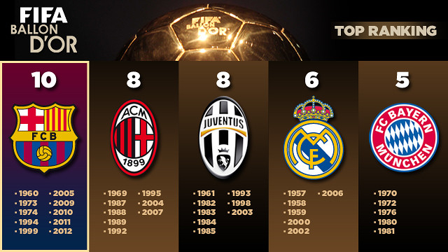 Els cinc primers classificats