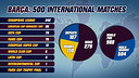 500 FC Barcelona international matches