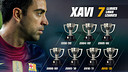 Xavi is the first Barça player to win seven league titles