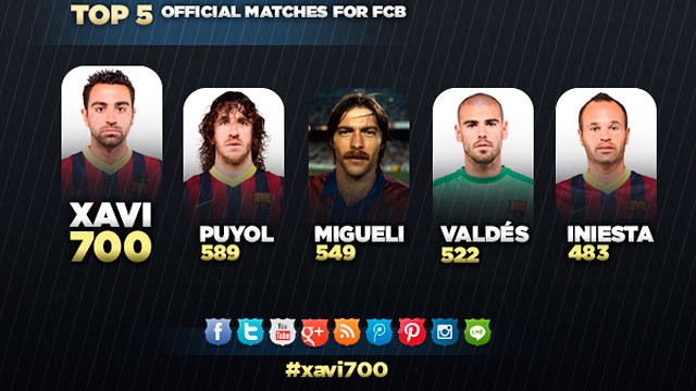http://media2.fcbarcelona.com/media/asset_publics/resources/000/083/012/size_640x360/XaviENGps.v1389958581.jpg