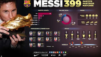 Wallpaper: Messi 399 matches