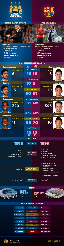 Infografic Manchester City vs FC Barcelona