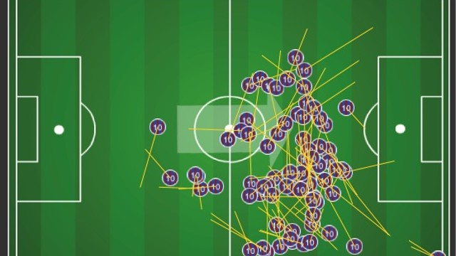 Chart of Leo Messi's interventions at Anoeta / IMAGE: FCBLIVE
