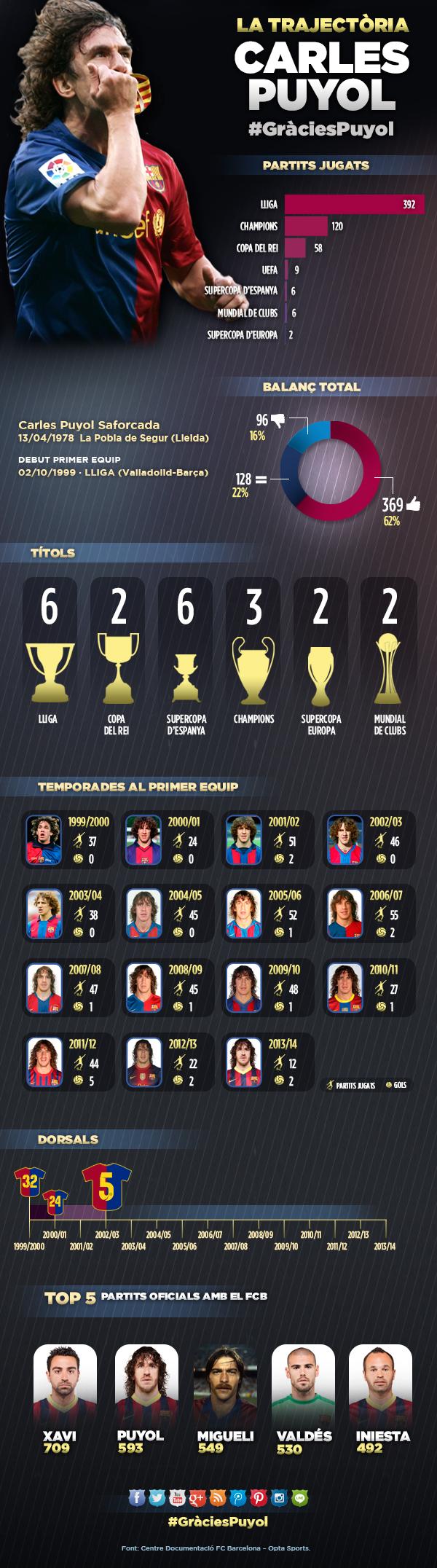 Infogràfic Carles Puyol