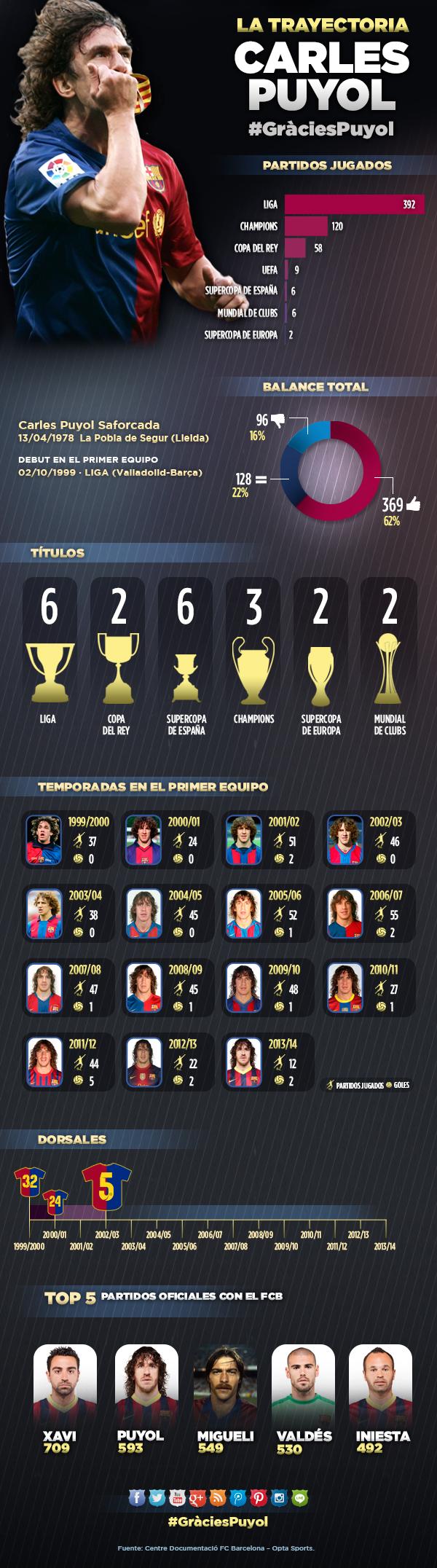 Infográfico Carles Puyol