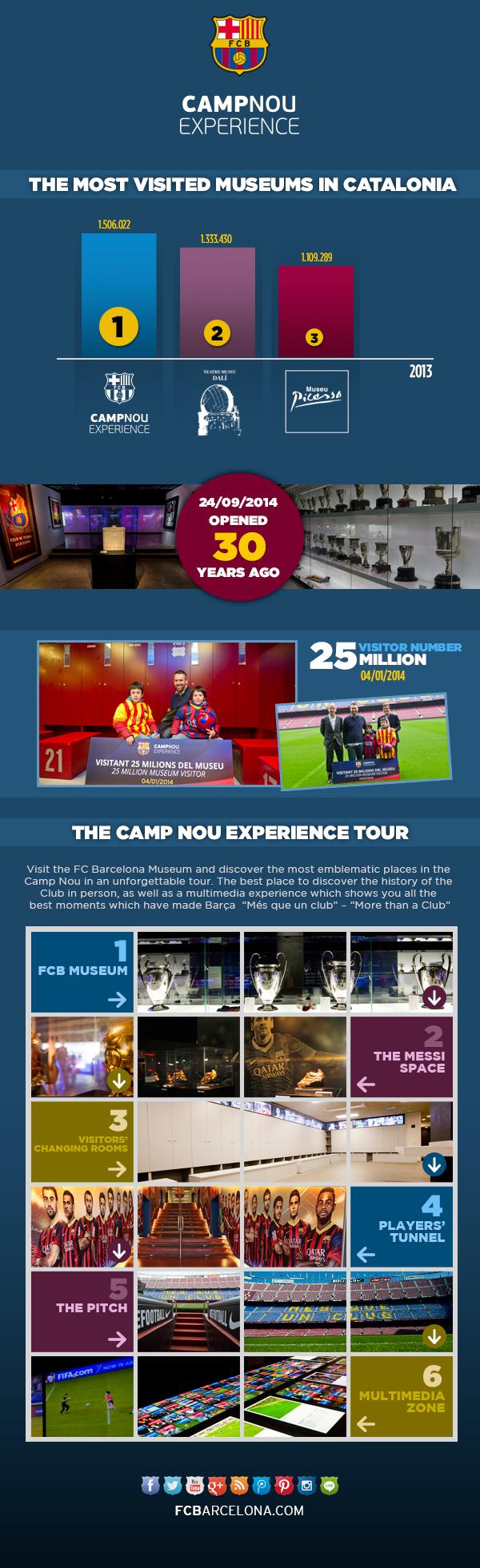 Infográfico Museu FC Barcelona