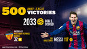FC Barcelona get their 500th all-time road win in the league / FCB PHOTOMONTAGE