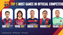 Players with most games played