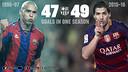Suárez has overtaken Ronaldo / FCB